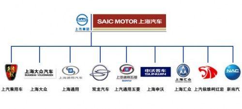 saic-motors-organigramme