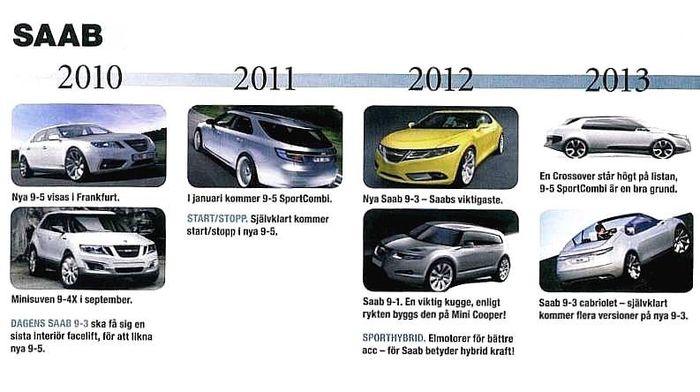 Calendrier des futures Saab
