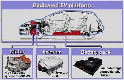 Nissan Leaf Schema descriptif succint