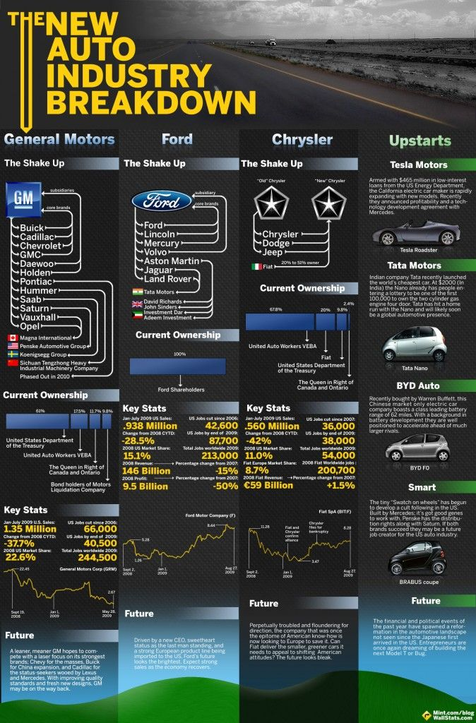 AutoIndustryFinal3