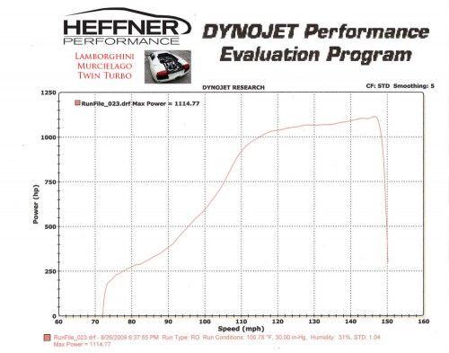 Heffner-Performance-Lamborghini-Murcielago-Twin-Turbo-11