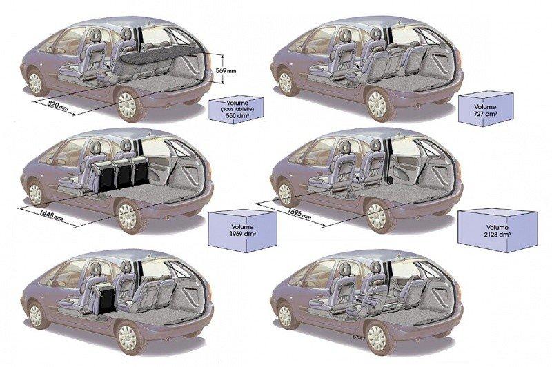 citro n fin de parcours pour la xsara picasso sur le march europ en blog automobile. Black Bedroom Furniture Sets. Home Design Ideas