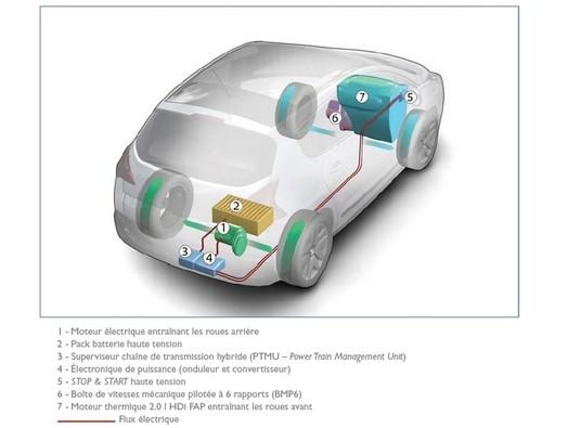 les diff rents types de v hicules hybrides blog automobile. Black Bedroom Furniture Sets. Home Design Ideas
