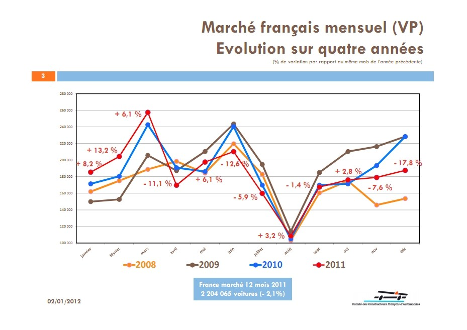 Les Ve Hybrides Flexfuel Gpl Et Gnv Sur Le March 233