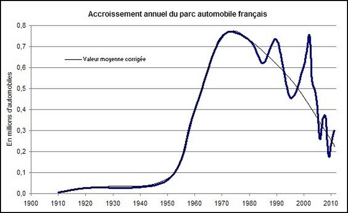Limitations de vitesse bient t 40 ans et autres - Nombre de garage automobile en france ...
