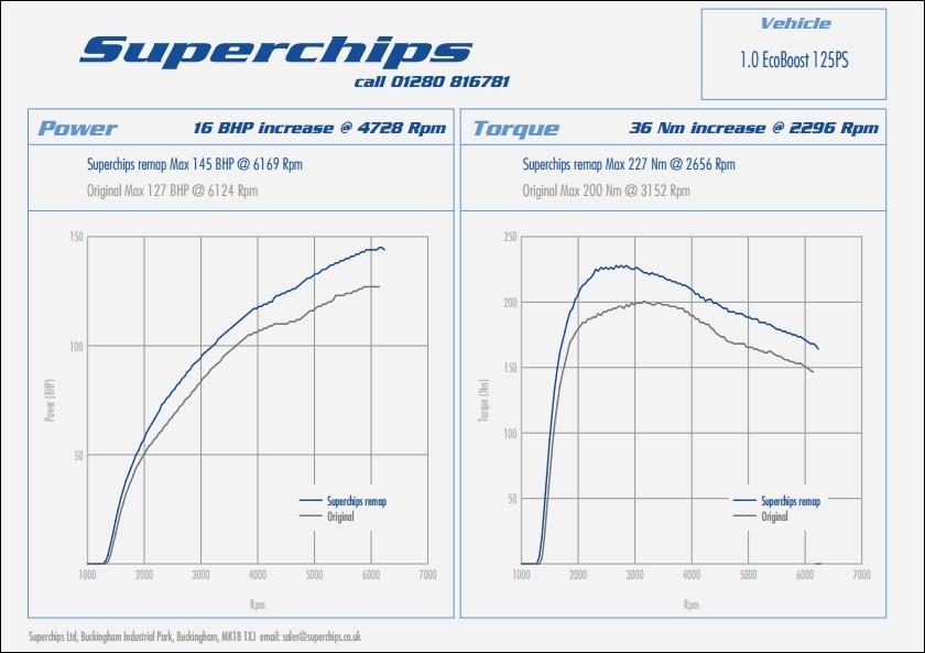 ford focus 1 0 l superchips booste l 39 ecoboost blog automobile. Black Bedroom Furniture Sets. Home Design Ideas