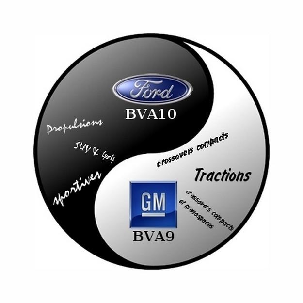 Ford et GM associés pour de nouvelles boites de vitesse