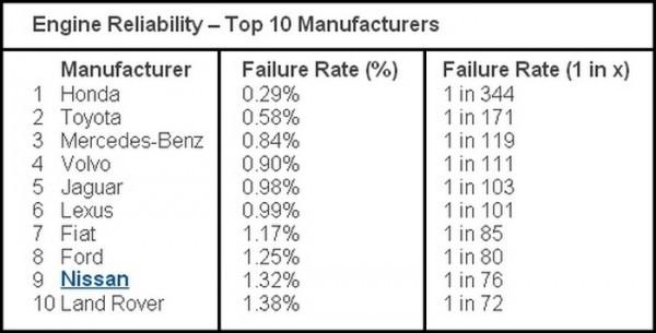 Fiabilité moteur - top et flop.1