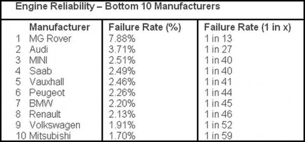 Fiabilité moteur - top et flop.2