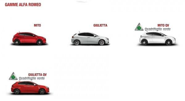 Alfa Romeo - La Gamme -