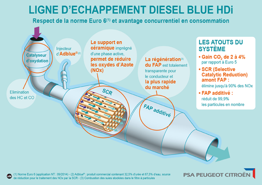 ligne-echappement-diesel-blue-hdi