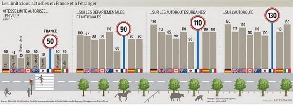 Limitations de vitesse dans les autres pays
