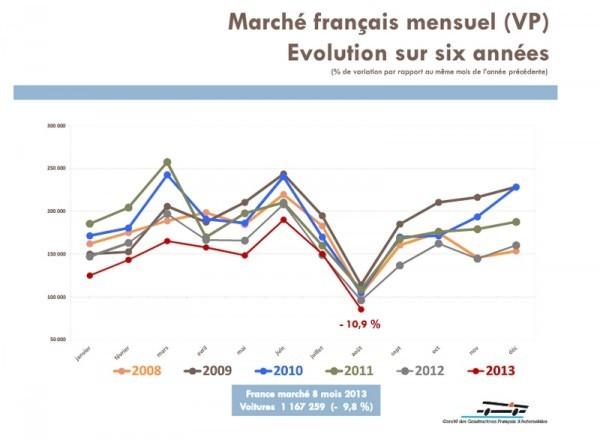 CCFA 08-2013..3 marché sur 6 ans