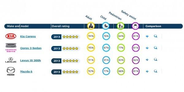 EuroNCAP 09-2013