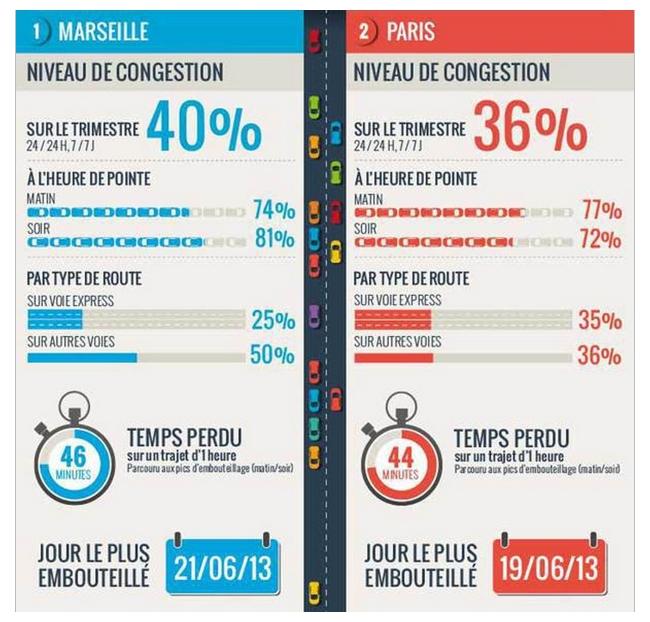 La Ville La Plus Embouteill Ef Bf Bd De France