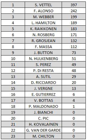 classement-f1-2013