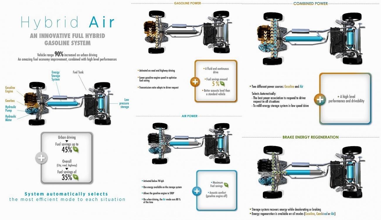 peugeot system hybrid air
