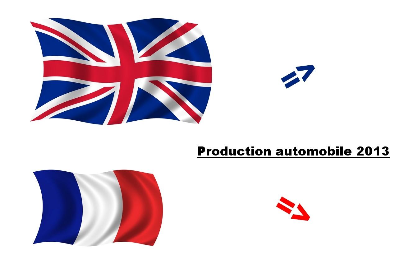 UK devant la France pour la prod automobile