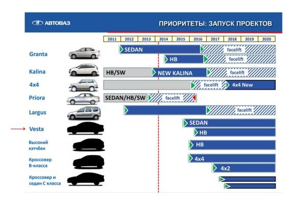 Lada Vesta.planning
