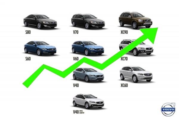 Volvo va mieux