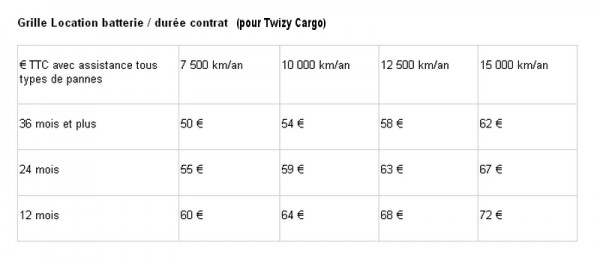 renault-twizy-cargo trafis loc batteries
