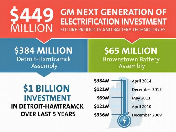 GM va investir 449 Millions de dollars pour le futur de ses VE