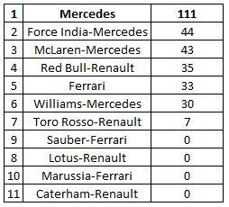 championnat-constructeurs-f1-2014-bahrain