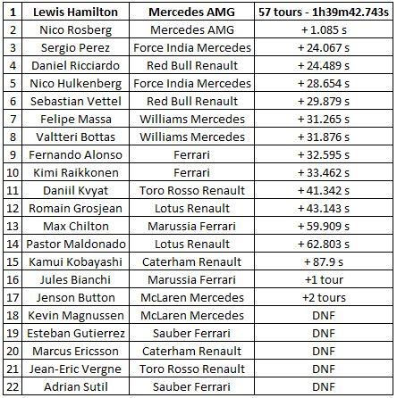 classement-GP-Bahrain-2014