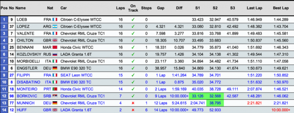 classement-wtcc-course2-marrakech
