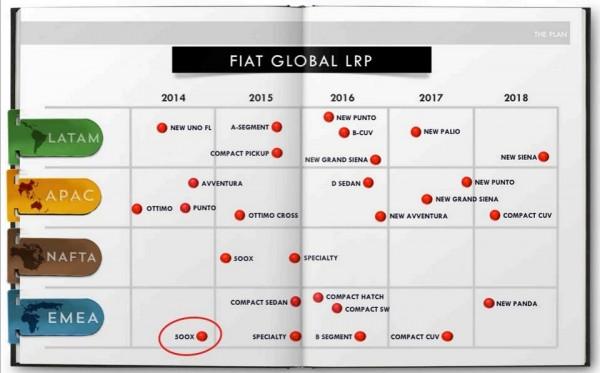 FCA Fiat