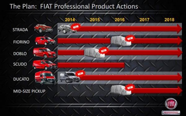 FCA Fiat Professionnal