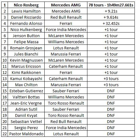 classement-GP-Monaco-2014