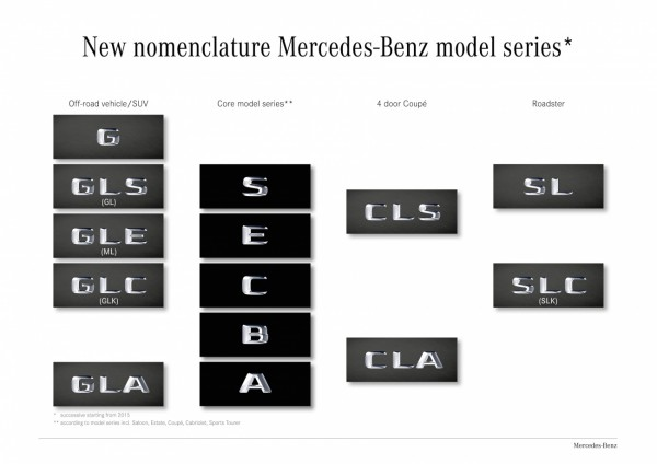 Nomenclature Mercedes