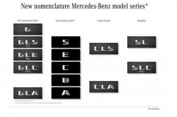 Nomenclature Mercedes