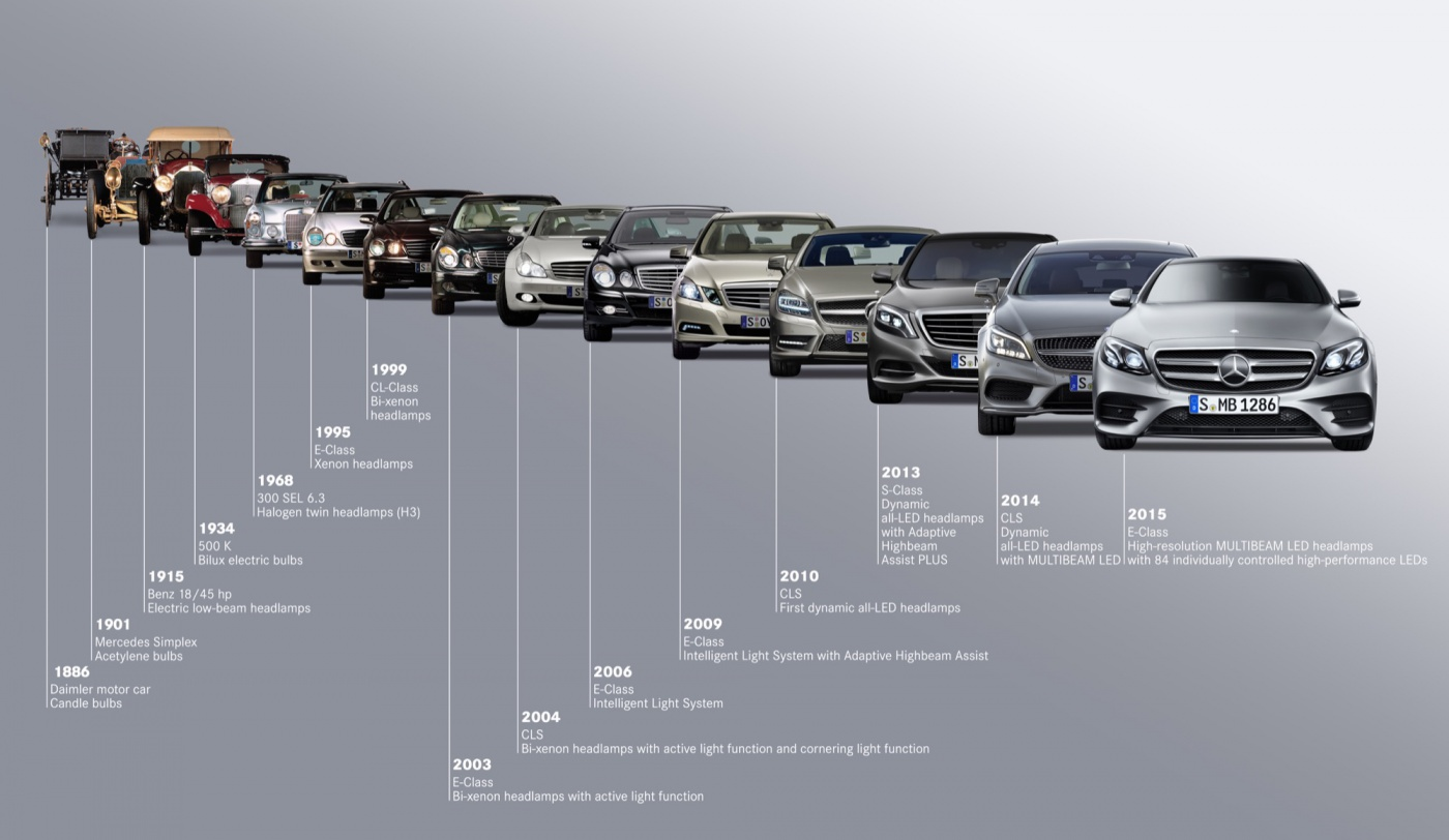 Mercedes Benz Classe E - Evolution
