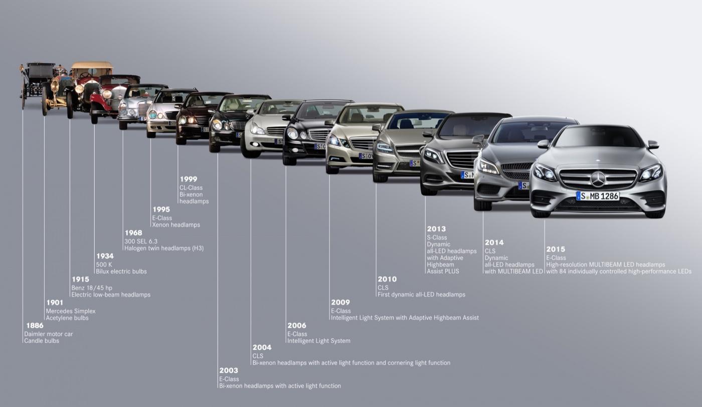 Mercedes Diesel Engine History