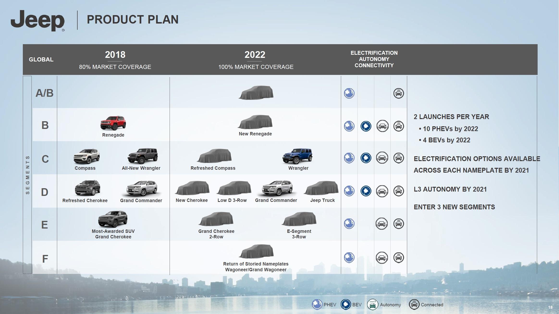 quel avenir pour le groupe fca d 39 ici 2022 blog automobile. Black Bedroom Furniture Sets. Home Design Ideas
