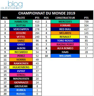 rétrospective F1 2019 - classements finaux du championnat